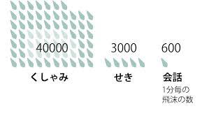 新型コロナウィルス飛沫感染量の比較
